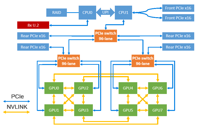 Inspur Xeon D Storage Server NF5288M5-S GPU NVLink