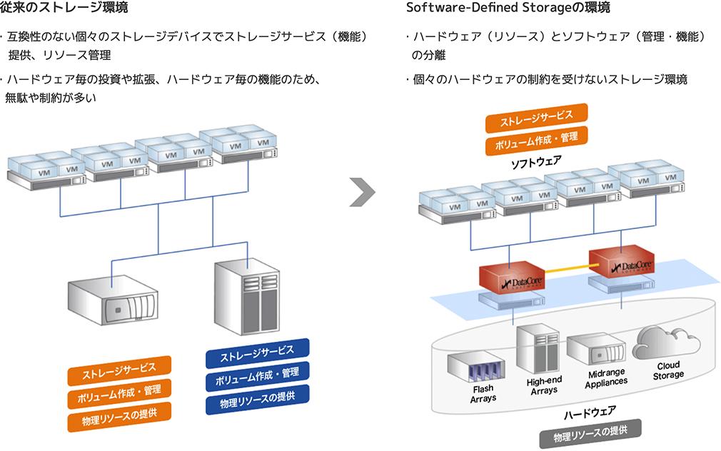 従来のストレージ環境/Software-Defined Storageの環境