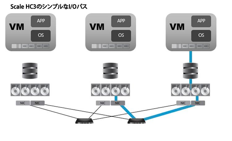 Scale HC3のシンプルなIO構造