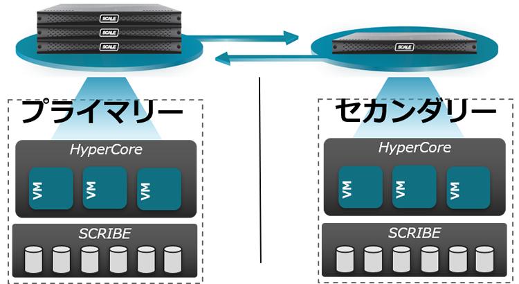 Scale HC3のDR対策