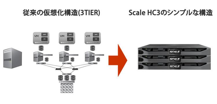 従来の仮想化の構造とScale HC3の違い