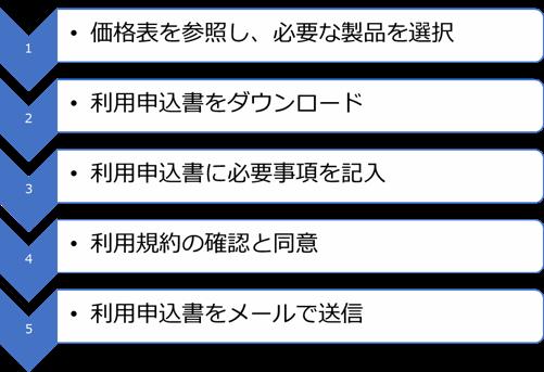 KSGバックアップ&セキュリティお申込み手順
